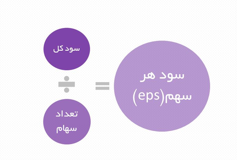 تفاوت EPS و DPS چیست