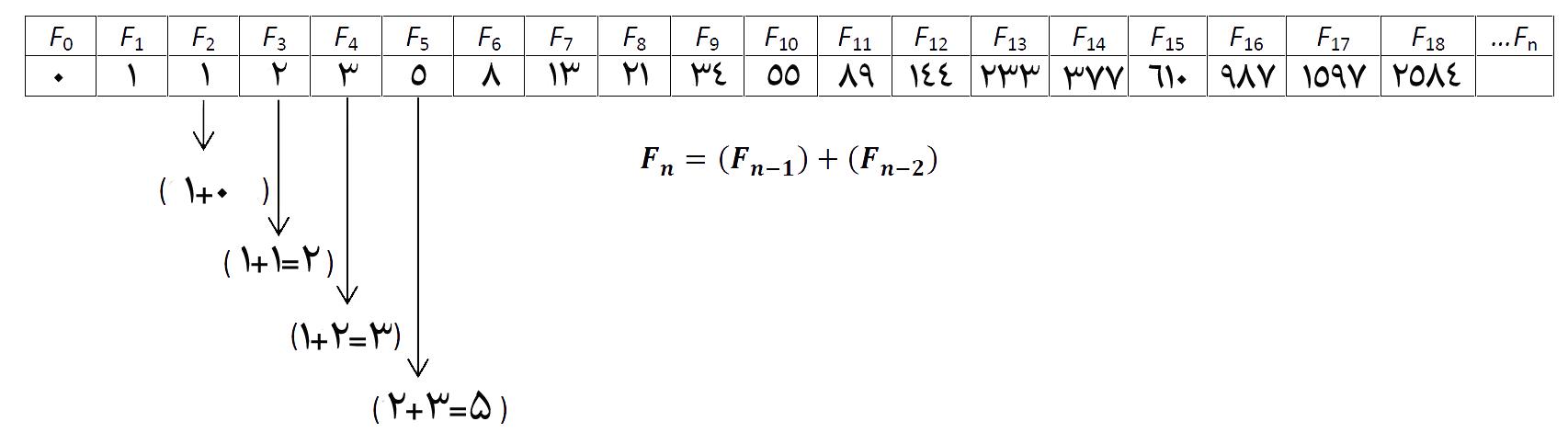 فیبوناچی در تحلیل تکنیکال چیست؟