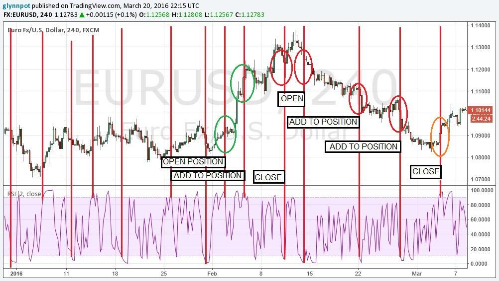 استراتژی معاملاتی RSI