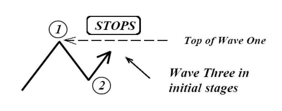 الگوهای امواج الیوت