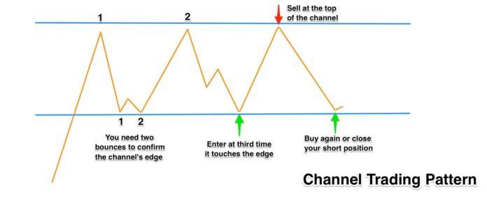 بهترین استراتژی های بازار معاملاتی