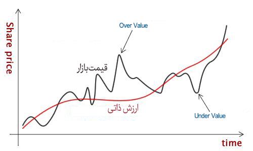 تحلیل بنیادی سهام در بورس