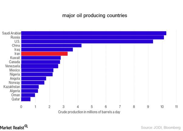 آشنایی با بازار جهانی نفت و دلایل نوسانات قیمتی آن