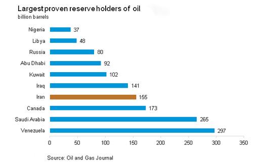 بزرگترین تولیدکنندگان جهانی نفت