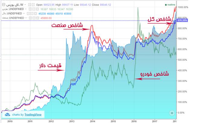 تأثیر نرخ دلار بر بازار بورس