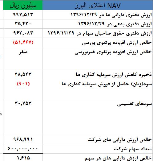 محاسبه NAV هر سهم اعتلای البرز