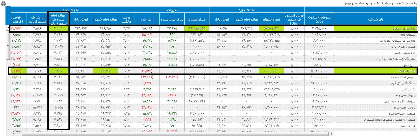 فاکتورهای مهم در محاسبه NAV هر سهم شرکتها