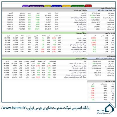 سایت بورسی شرکت مدیریت فناوری بورس تهران   سایت TSETMC