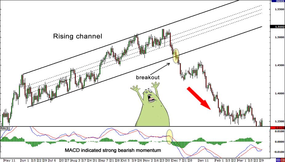استراتژی های معاملاتی خرید و فروش سهام