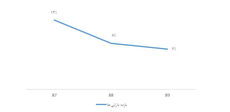نسبت های مالی سودآوری