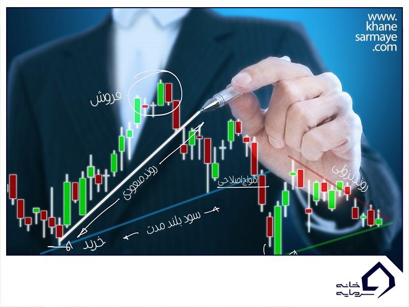 تشریح ساختار نمودار قیمت