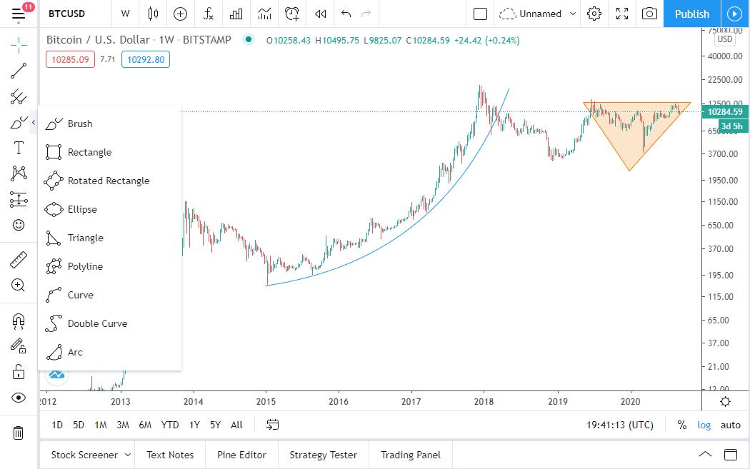 آموزش سایت تریدینگ ویو (Trading View)