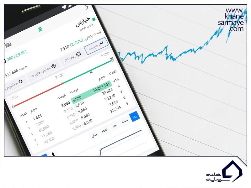 زمان خرید سهام