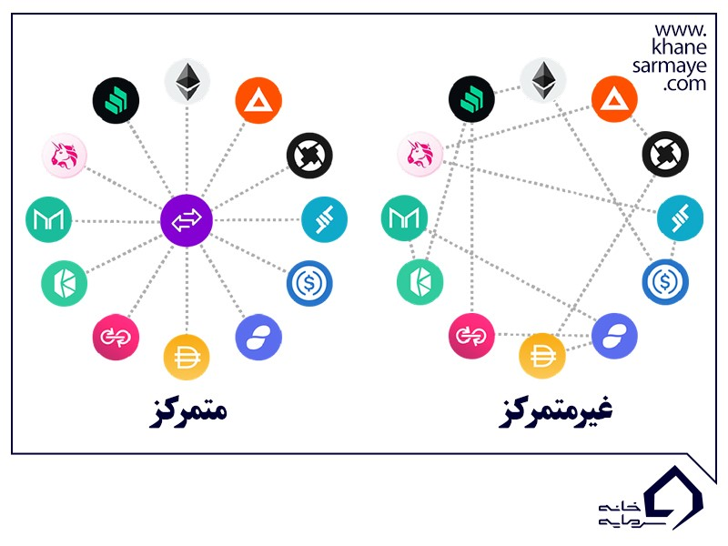 ارز دیجیتالی یونی سواپ