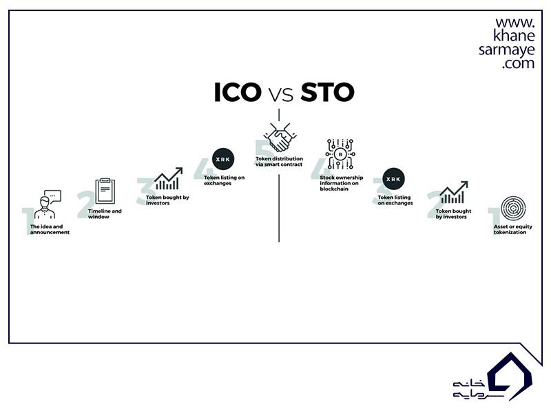 توکن و قراردادهای هوشمند در ico