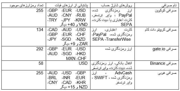 معرفی ارز دیجیتال هارمونی Hamony